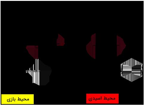 مکانیزم تغییر رنگ متیل اورانژ